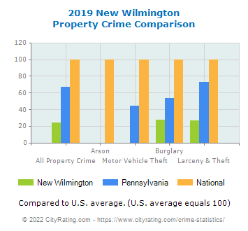 New Wilmington Property Crime vs. State and National Comparison