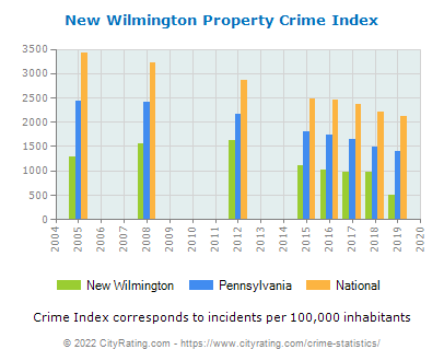 New Wilmington Property Crime vs. State and National Per Capita
