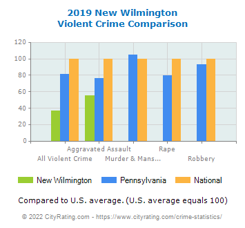 New Wilmington Violent Crime vs. State and National Comparison