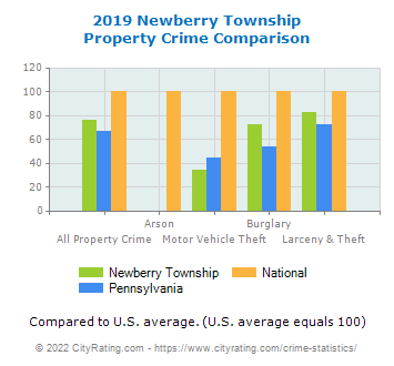 Newberry Township Property Crime vs. State and National Comparison