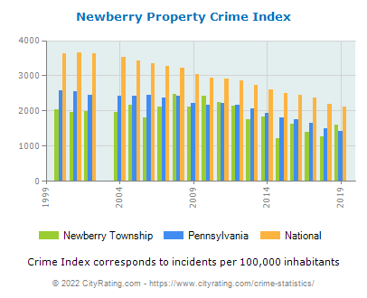 Newberry Township Property Crime vs. State and National Per Capita