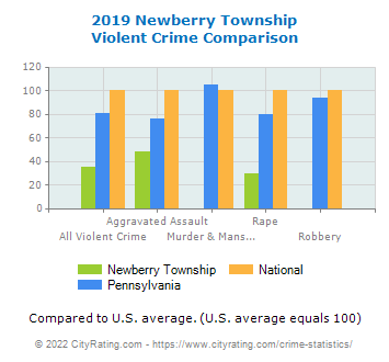 Newberry Township Violent Crime vs. State and National Comparison