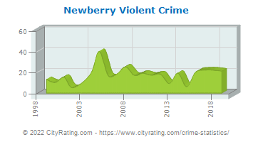 Newberry Township Violent Crime