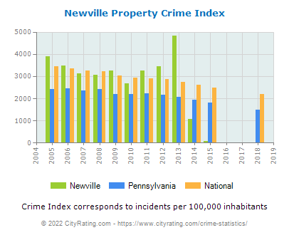 Newville Property Crime vs. State and National Per Capita