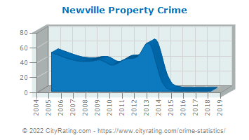 Newville Property Crime