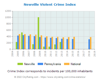 Newville Violent Crime vs. State and National Per Capita