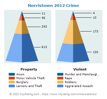 Norristown Crime 2012