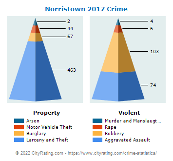 Norristown Crime 2017