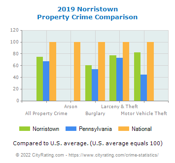 Norristown Property Crime vs. State and National Comparison