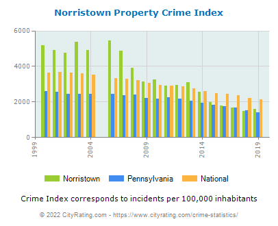 Norristown Property Crime vs. State and National Per Capita