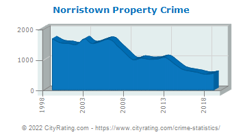 Norristown Property Crime