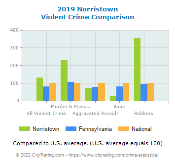 Norristown Violent Crime vs. State and National Comparison