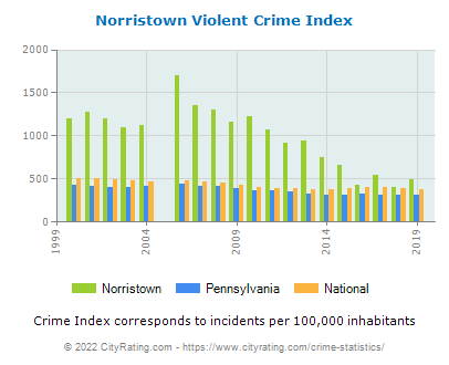 Norristown Violent Crime vs. State and National Per Capita