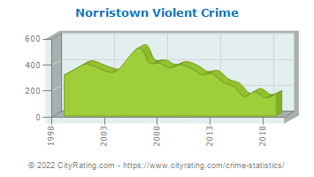 Norristown Violent Crime