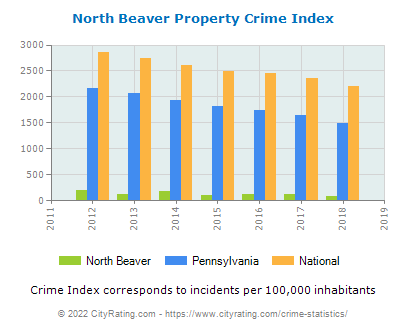 North Beaver Property Crime vs. State and National Per Capita