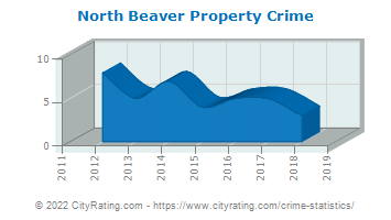 North Beaver Property Crime