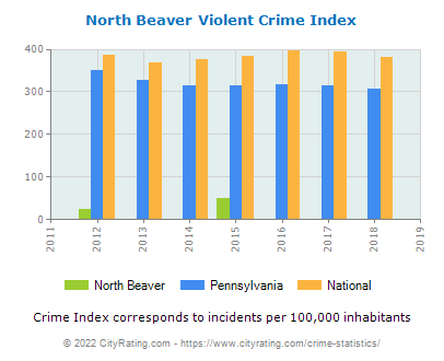 North Beaver Violent Crime vs. State and National Per Capita