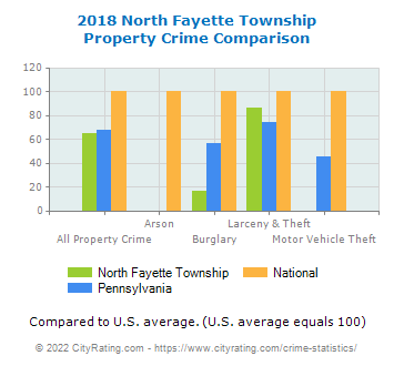 North Fayette Township Property Crime vs. State and National Comparison