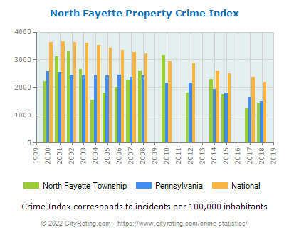 North Fayette Township Property Crime vs. State and National Per Capita