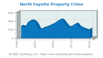 North Fayette Township Property Crime