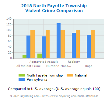 North Fayette Township Violent Crime vs. State and National Comparison