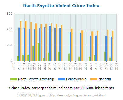 North Fayette Township Violent Crime vs. State and National Per Capita