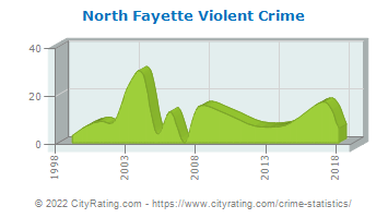 North Fayette Township Violent Crime