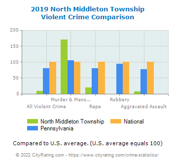 North Middleton Township Violent Crime vs. State and National Comparison
