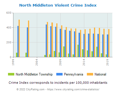 North Middleton Township Violent Crime vs. State and National Per Capita