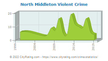 North Middleton Township Violent Crime