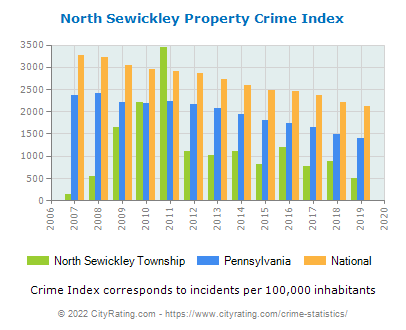 North Sewickley Township Property Crime vs. State and National Per Capita