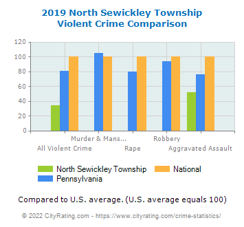 North Sewickley Township Violent Crime vs. State and National Comparison