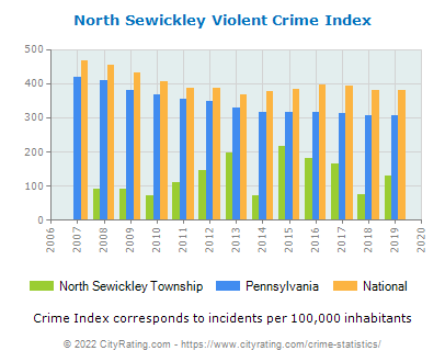 North Sewickley Township Violent Crime vs. State and National Per Capita