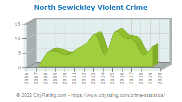 North Sewickley Township Violent Crime