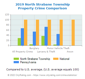 North Strabane Township Property Crime vs. State and National Comparison
