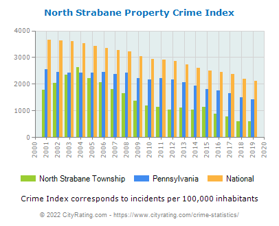 North Strabane Township Property Crime vs. State and National Per Capita