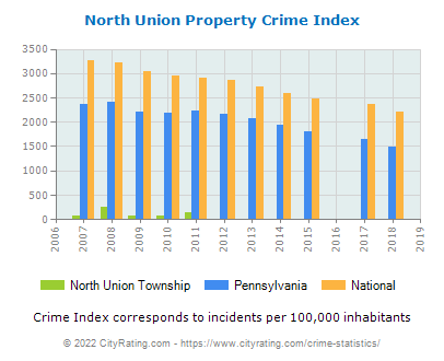 North Union Township Property Crime vs. State and National Per Capita