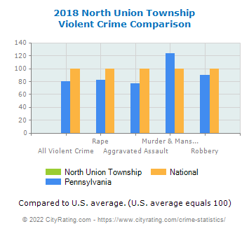 North Union Township Violent Crime vs. State and National Comparison