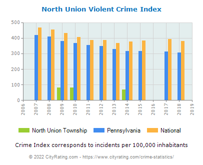 North Union Township Violent Crime vs. State and National Per Capita