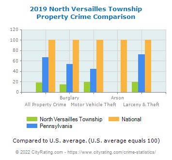 North Versailles Township Property Crime vs. State and National Comparison