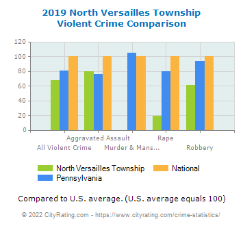 North Versailles Township Violent Crime vs. State and National Comparison