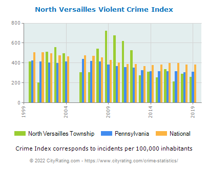 North Versailles Township Violent Crime vs. State and National Per Capita