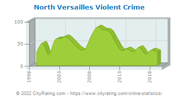 North Versailles Township Violent Crime
