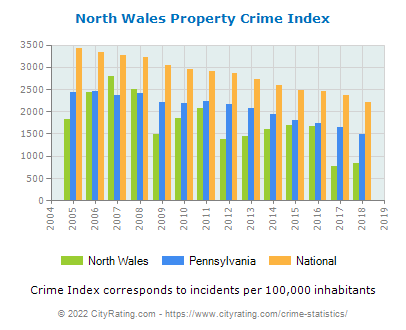 North Wales Property Crime vs. State and National Per Capita