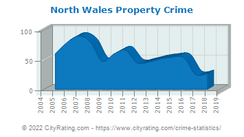 North Wales Property Crime