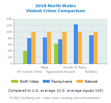 North Wales Violent Crime vs. State and National Comparison