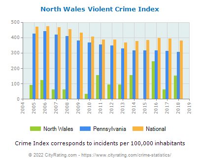 North Wales Violent Crime vs. State and National Per Capita