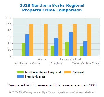 Northern Berks Regional Property Crime vs. State and National Comparison