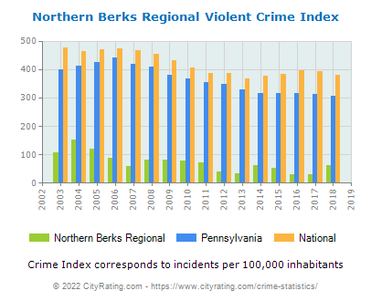 Northern Berks Regional Violent Crime vs. State and National Per Capita