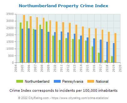 Northumberland Property Crime vs. State and National Per Capita